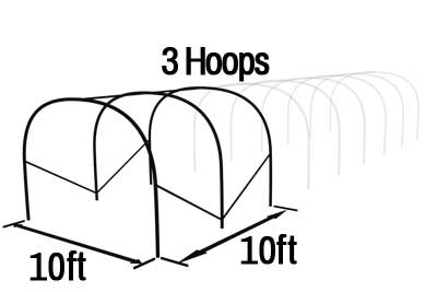 Poly Tunnel Length